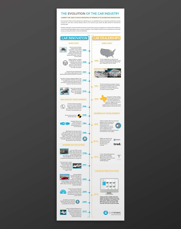 carvana-evolution-infographic