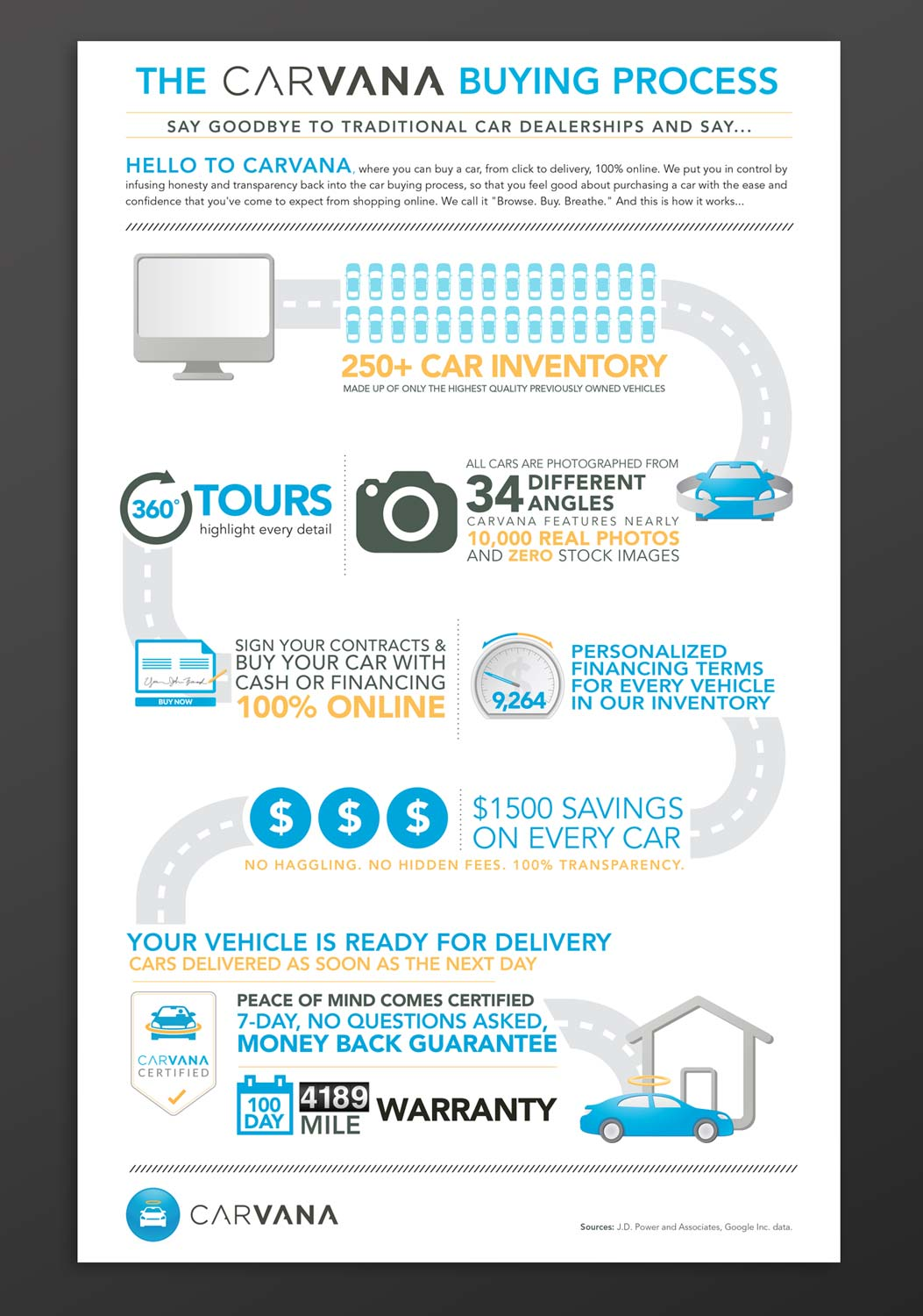 carvana-process-infographic